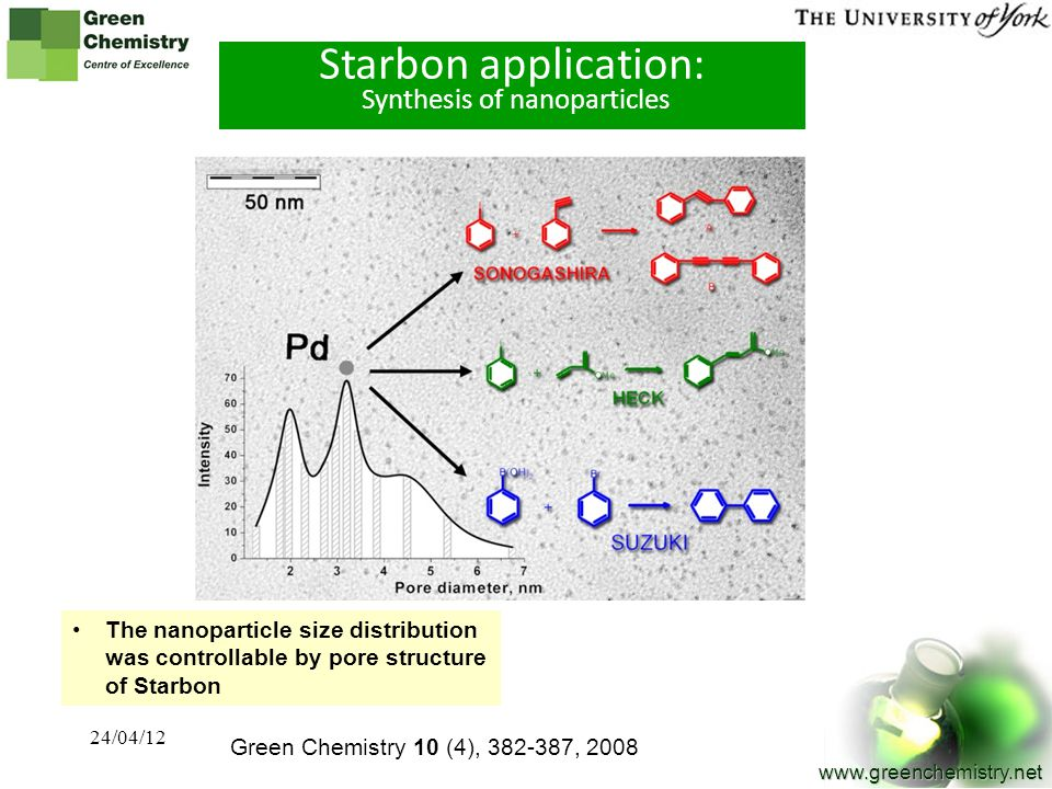 14 www.greenchemistry.net Starbon application: Synthesis of nanoparticles Green Chemistry 10 (4), 382-387, 2008 The nanoparticle size distribution was