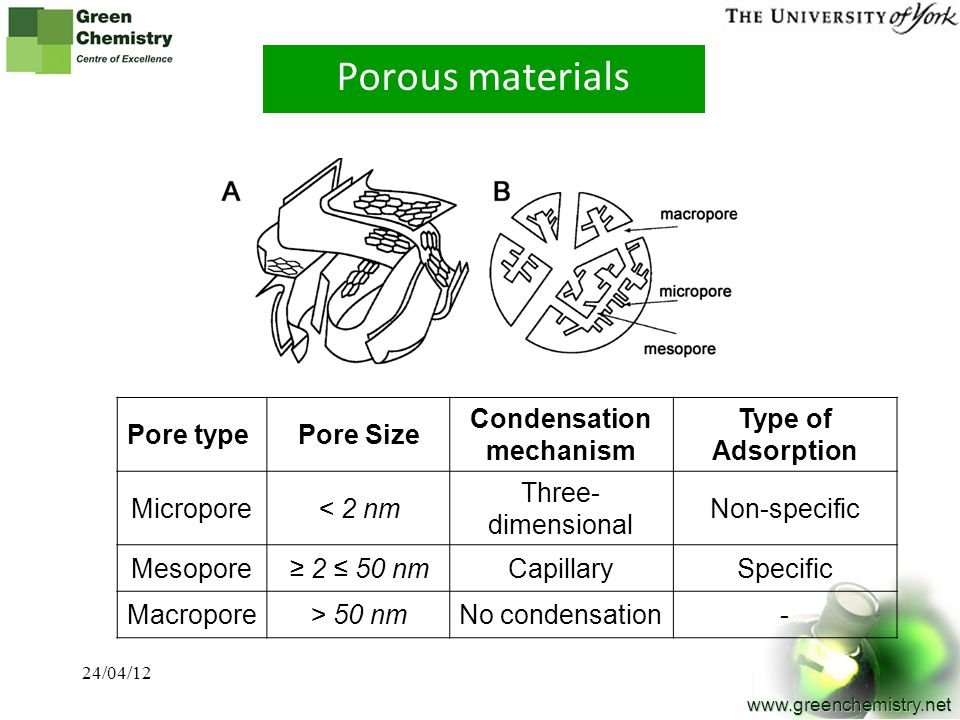 3 www.greenchemistry.net Porous materials Pore typePore Size Condensation mechanism Type of Adsorption Micropore< 2 nm Three- dimensional Non-specific