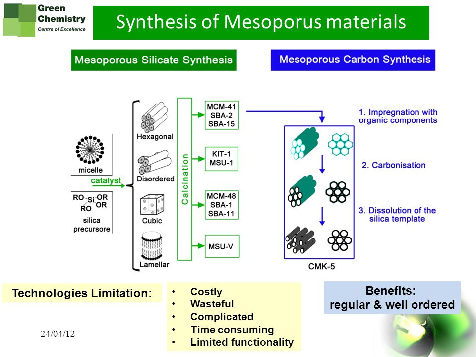 Synthesis of Mesoporus materials Technologies Limitation: Costly Wasteful Complicated Time consuming Limited functionality Benefits: regular & well or
