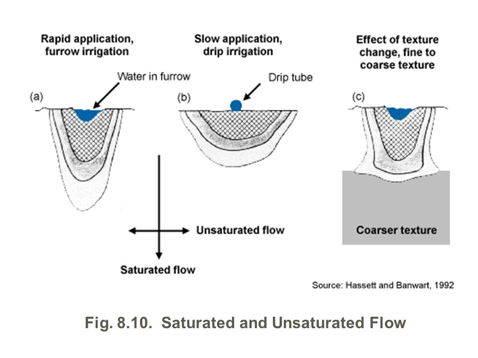 Fig. 8.10. Saturated and Unsaturated Flow