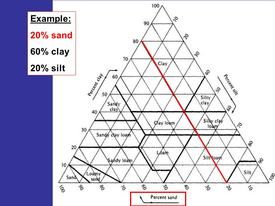 Example: 20% sand 60% clay 20% silt