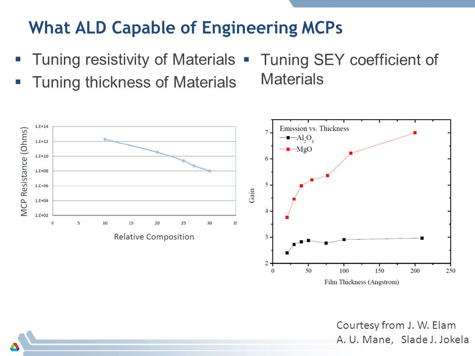 What ALD Capable of Engineering MCPs  Tuning resistivity of Materials  Tuning thickness of Materials  Tuning SEY coefficient of Materials Courtesy from J.