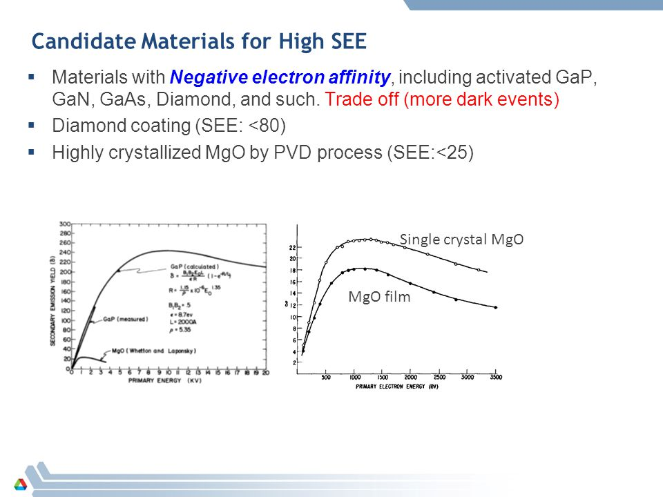 Candidate Materials for High SEE  Materials with Negative electron affinity, including activated GaP, GaN, GaAs, Diamond, and such.