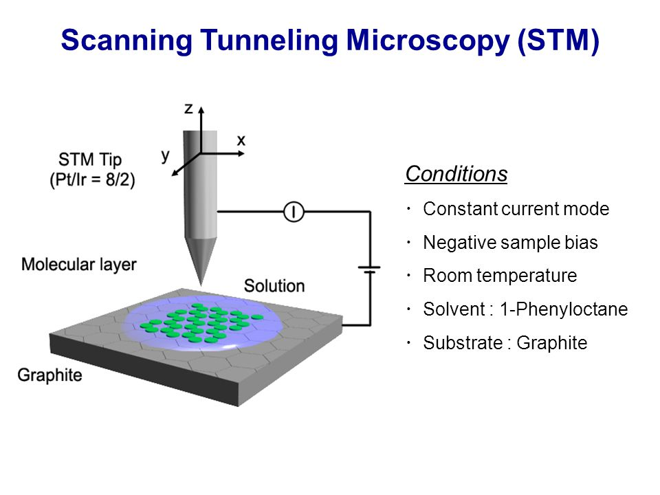 Scanning Tunneling Microscopy (STM) Conditions ・ Constant current mode ・ Negative sample bias ・ Room temperature ・ Solvent : 1-Phenyloctane ・ Substrate : Graphite
