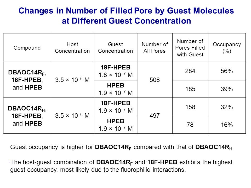 Changes in Number of Filled Pore by Guest Molecules at Different Guest Concentration Compound Host Concentration Guest Concentration Number of All Pores Number of Pores Filled with Guest Occupancy (%) DBAOC14R F, 18F-HPEB, and HPEB 3.5 × 10 –6 M 18F-HPEB 1.8 × 10 –7 M 508 28456% HPEB 1.9 × 10 –7 M 18539% DBAOC14R H, 18F-HPEB, and HPEB 3.5 × 10 –6 M 18F-HPEB 1.9 × 10 –7 M 497 15832% HPEB 1.9 × 10 –7 M 7816% ·Guest occupancy is higher for DBAOC14R F compared with that of DBAOC14R H.