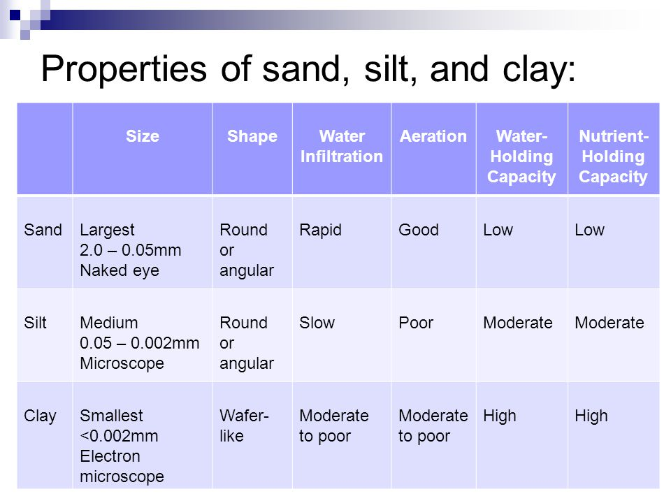 Properties of sand, silt, and clay: SizeShapeWater Infiltration AerationWater- Holding Capacity Nutrient- Holding Capacity SandLargest 2.0 – 0.05mm Naked eye Round or angular RapidGoodLow SiltMedium 0.05 – 0.002mm Microscope Round or angular SlowPoorModerate ClaySmallest <0.002mm Electron microscope Wafer- like Moderate to poor High