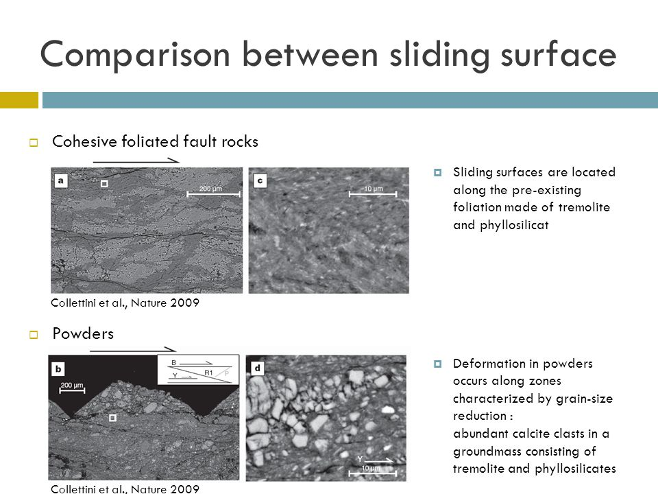  Cohesive foliated fault rocks  Powders Comparison between sliding surface  Sliding surfaces are located along the pre-existing foliation made of tremolite and phyllosilicat  Deformation in powders occurs along zones characterized by grain-size reduction : abundant calcite clasts in a groundmass consisting of tremolite and phyllosilicates Collettini et al., Nature 2009