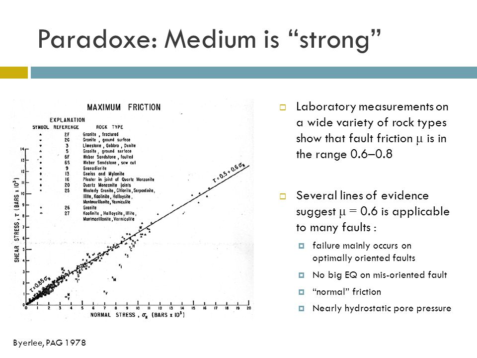 Paradoxe: Medium is strong  Laboratory measurements on a wide variety of rock types show that fault friction μ is in the range 0.6–0.8  Several lines of evidence suggest μ = 0.6 is applicable to many faults :  failure mainly occurs on optimally oriented faults  No big EQ on mis-oriented fault  normal friction  Nearly hydrostatic pore pressure Byerlee, PAG 1978