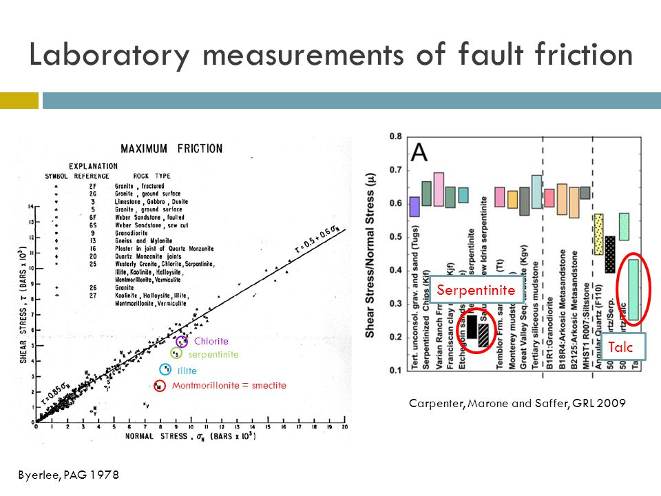 Laboratory measurements of fault friction Carpenter, Marone and Saffer, GRL 2009 Byerlee, PAG 1978 Serpentinite Talc Montmorillonite = smectite illite serpentinite Chlorite