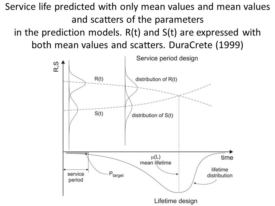 Service life predicted with only mean values and mean values and scatters of the parameters in the prediction models.