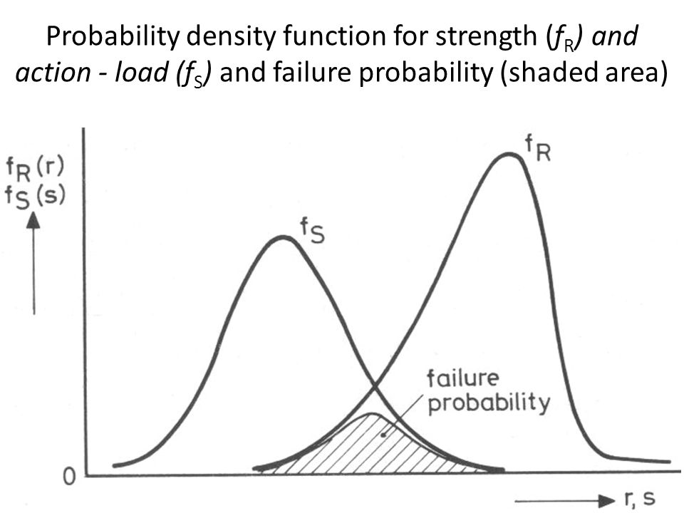 Probability density function for strength (f R ) and action - load (f S ) and failure probability (shaded area)