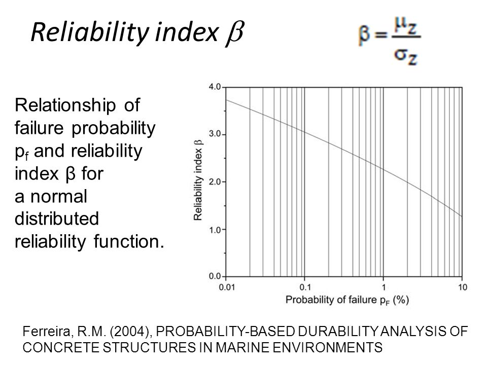 Reliability index  Relationship of failure probability p f and reliability index β for a normal distributed reliability function.