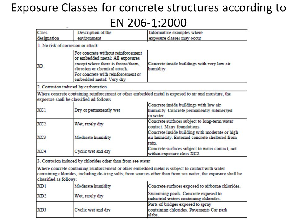Exposure Classes for concrete structures according to EN 206-1:2000