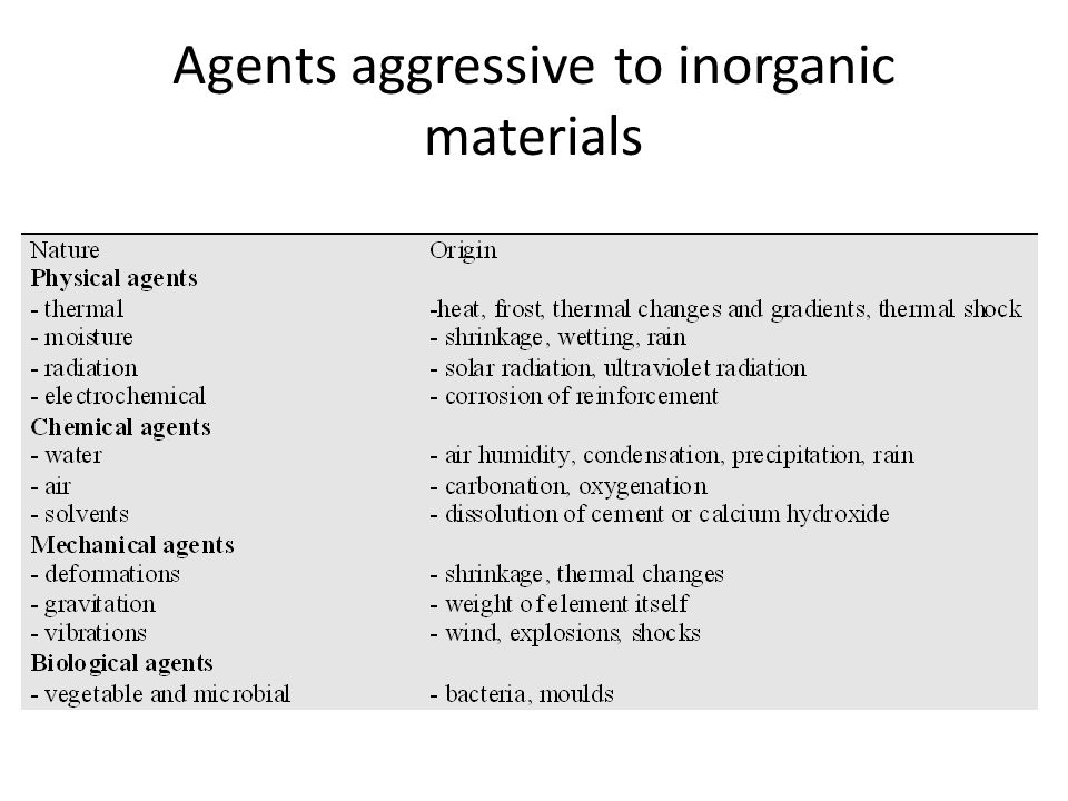 Agents aggressive to inorganic materials