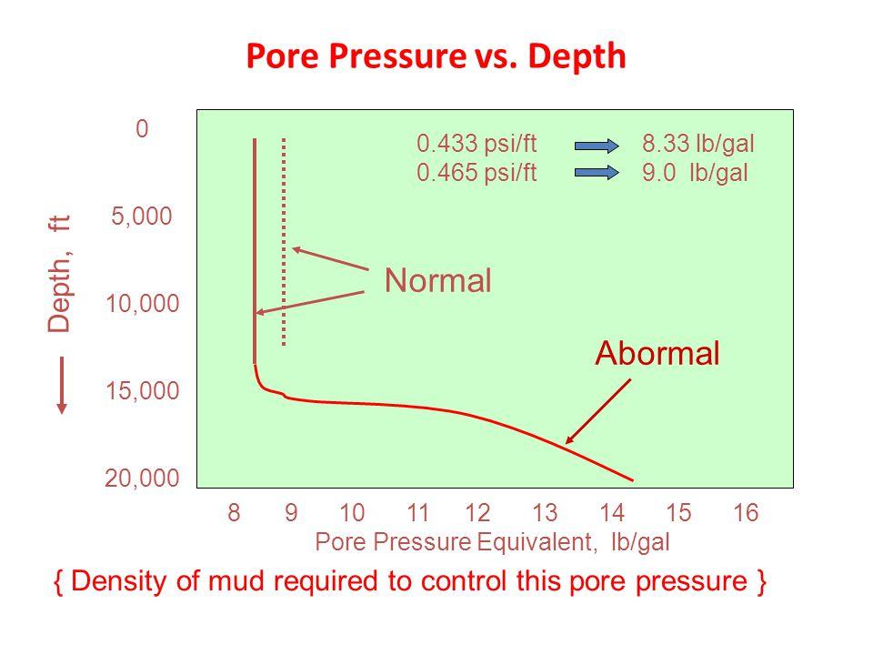 Pore Pressure vs. Depth 8 9 10 11 12 13 14 15 16 Pore Pressure Equivalent, lb/gal 0 5,000 10,000 15,000 20,000 { Density of mud required to control th
