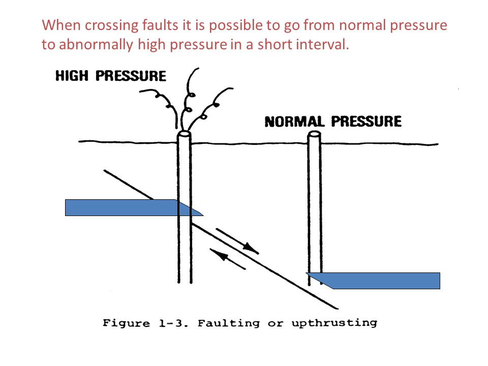 7. Abnormal Pressure661. Drilling EngineeringSlide 37 When crossing faults it is possible to go from normal pressure to abnormally high pressure in a