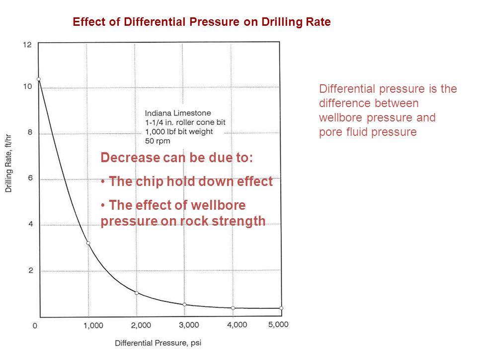 77 Effect of Differential Pressure on Drilling Rate Differential pressure is the difference between wellbore pressure and pore fluid pressure Decrease