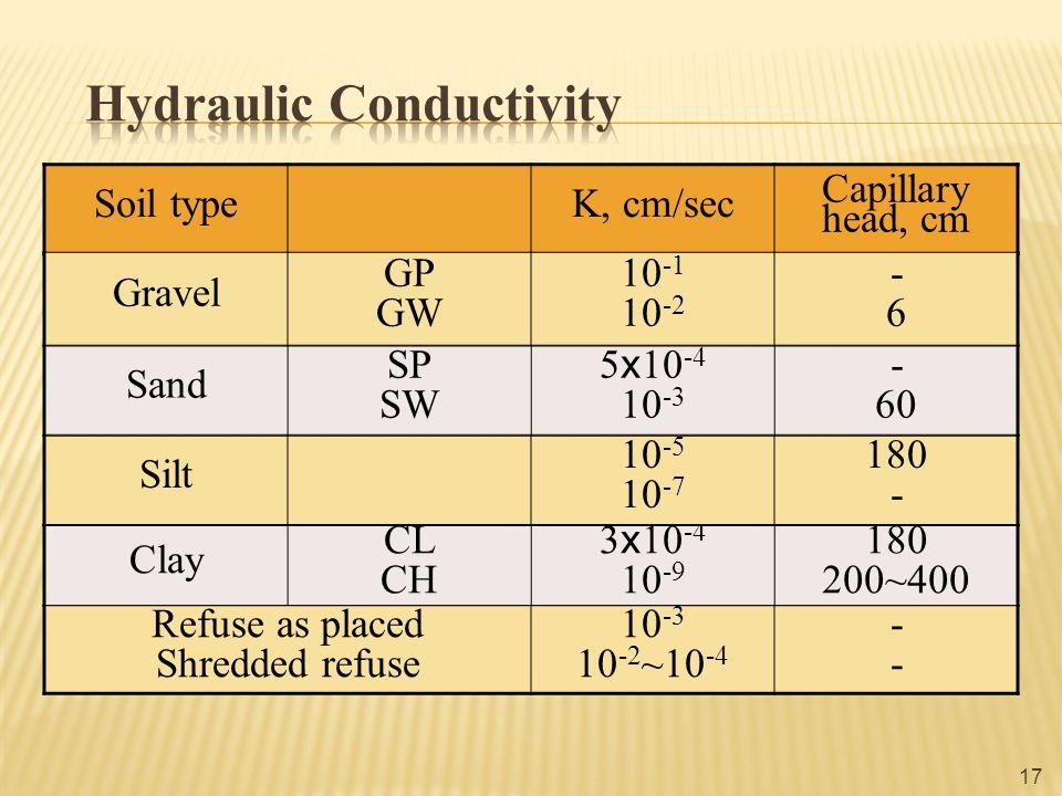 Soil typeK, cm/sec Capillary head, cm 17 Gravel GP GW 10 -1 10 -2 -6-6 Sand SP SW 5 ⅹ 10 -4 10 -3 - 60 Clay CL CH 3 ⅹ 10 -4 10 -9 180 200~400 Refuse as placed Shredded refuse 10 -3 10 -2 ~10 -4 ---- Silt 10 -5 10 -7 180 -