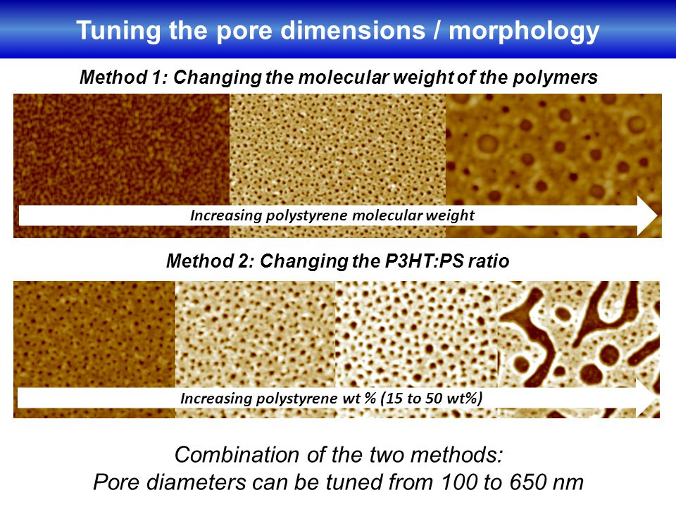 Tuning the pore dimensions / morphology Method 1: Changing the molecular weight of the polymers Increasing polystyrene molecular weight Method 2: Changing the P3HT:PS ratio Increasing polystyrene wt % (15 to 50 wt%) Combination of the two methods: Pore diameters can be tuned from 100 to 650 nm
