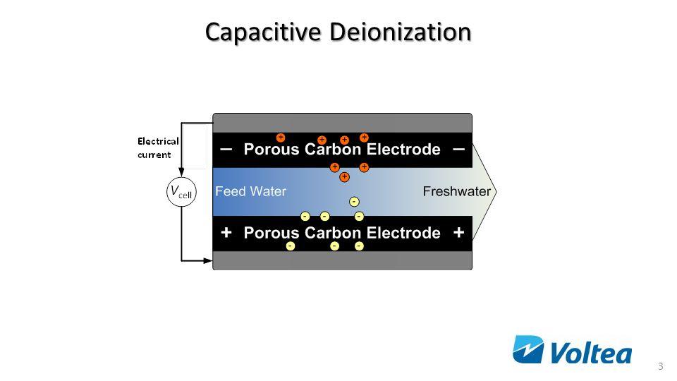 Capacitive Deionization 3