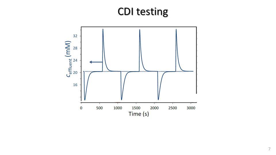 CDI testing 7