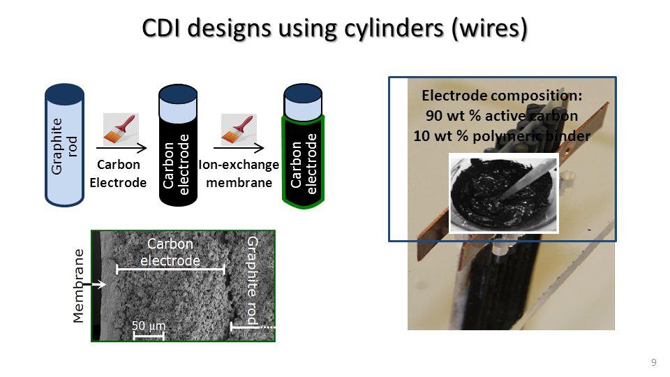 CDI designs using cylinders (wires) 1 Graphite rod Carbon Electrode Carbon electrode Ion-exchange membrane 9 Electrode composition: 90 wt % active carbon 10 wt % polymeric binder