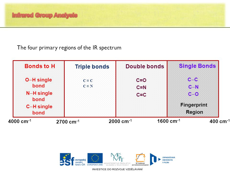 O  H single bond N  H single bond C  H single bond C ≡ C C ≡ N C=O C=N C=C C  C C  N C  O Fingerprint Region Bonds to H Triple bonds Double bonds Single Bonds 4000 cm -1 2700 cm -1 2000 cm -1 1600 cm -1 400 cm -1 The four primary regions of the IR spectrum