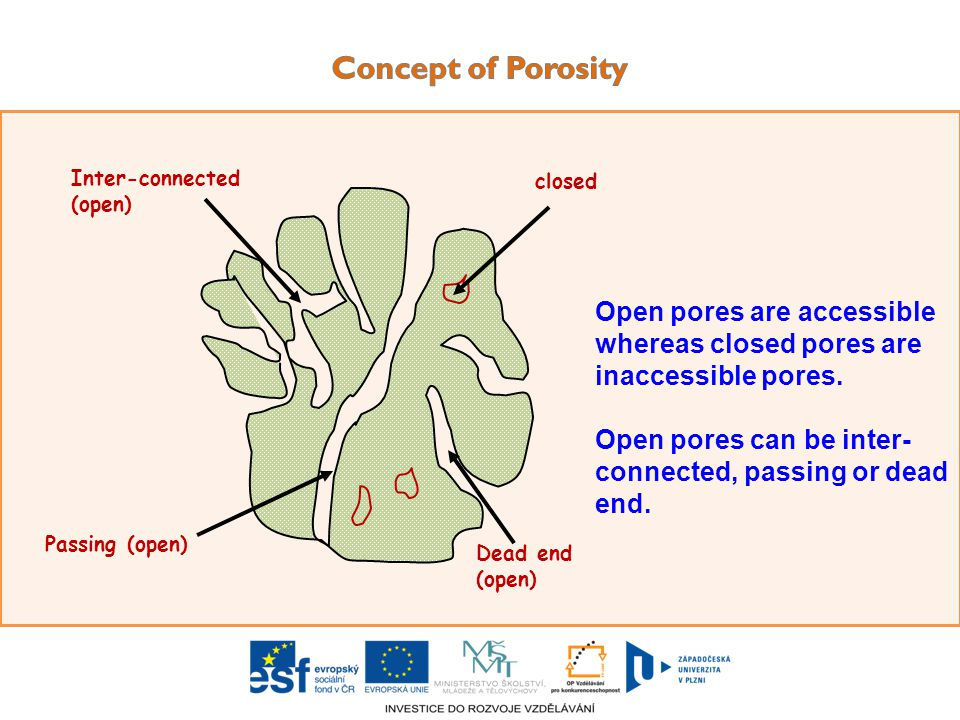 Dead end (open) closed Inter-connected (open) Passing (open) Open pores are accessible whereas closed pores are inaccessible pores.