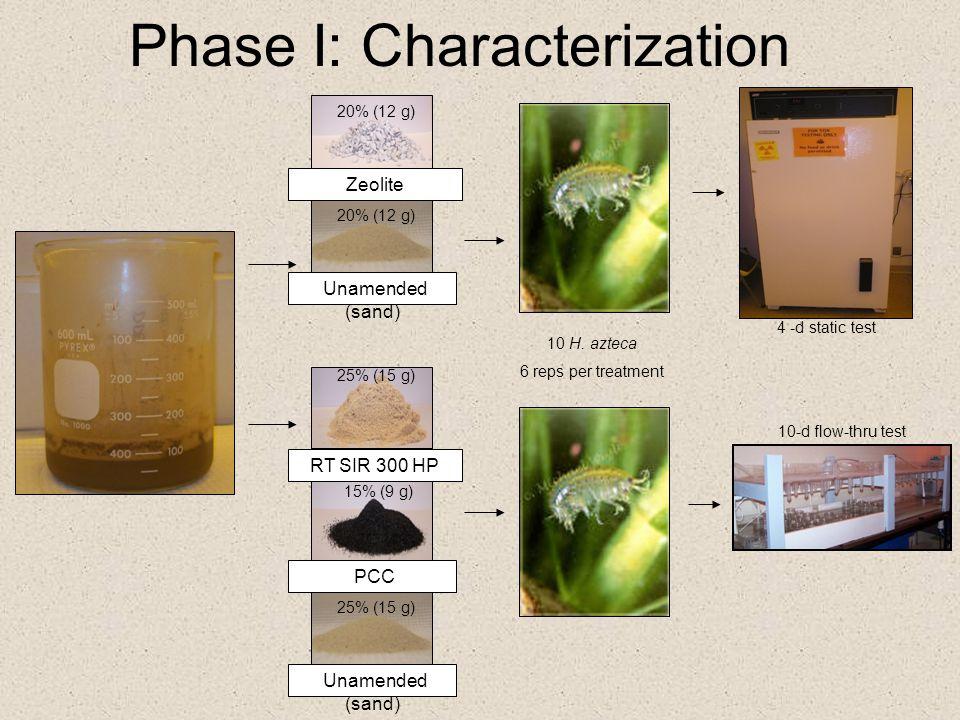 Phase I: Characterization RT SIR 300 HP PCC Unamended (sand) 20% (12 g) 25% (15 g) 15% (9 g) 25% (15 g) Zeolite Unamended (sand) 20% (12 g) 10 H. azte