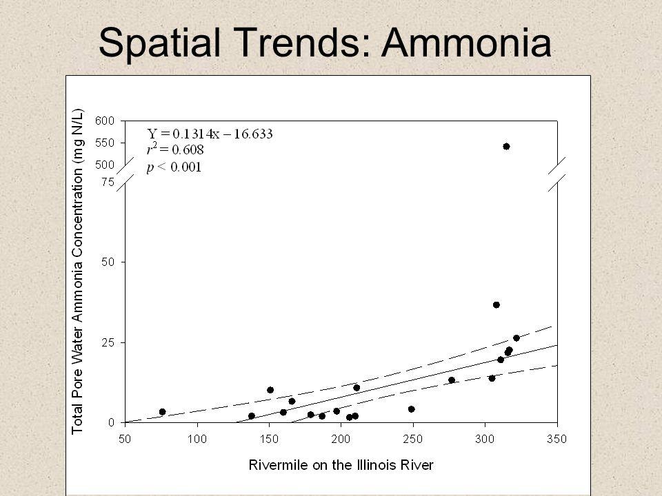 Spatial Trends: Ammonia