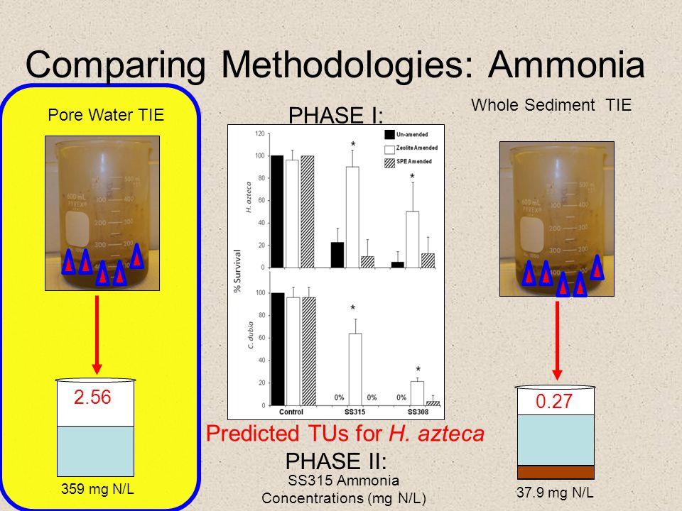 Comparing Methodologies: Ammonia Pore Water TIE Whole Sediment TIE 359 mg N/L 37.9 mg N/L 0.27 2.56 SS315 Ammonia Concentrations (mg N/L) Predicted TU