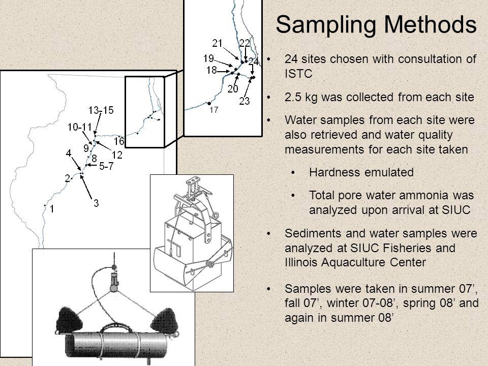 LPLSS308HalsteadCS305 Stony Creek SRCALRRSS315  Metals (µg/g dry) 6.3937.726.527.650.423.817.9 Pore water total ammonia (mg N/L) 6.4836.626.213.719.421.7541  Pesticides (µg/g OC) BRL0.4470.2080.4142.141.120.405  PCBs (µg/g OC) 4.4511.515.721.137.234.57.6  PAHs (µg/g OC) 586.8193413281198102112674112 Summer 2007 Phase II: Identification BRL – 1 µg/kg Toxic UnitsLPLSS308HalsteadCS305 Stony CreekSRCALRRSS315 ∑Metals (µg/g dry) <0.1 Pore water total ammonia (mg N/L) <0.1 0.4 PCBs (µg/g oc)<0.1 Pesticides (µg/g oc) <0.1 PAHs (µg/g oc)0.72.81.91.81.41.64.6 Low TU = Low Toxicity High TU= High Toxicity