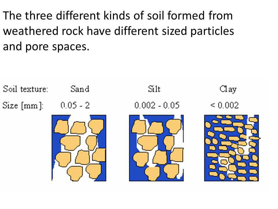 The three different kinds of soil formed from weathered rock have different sized particles and pore spaces.