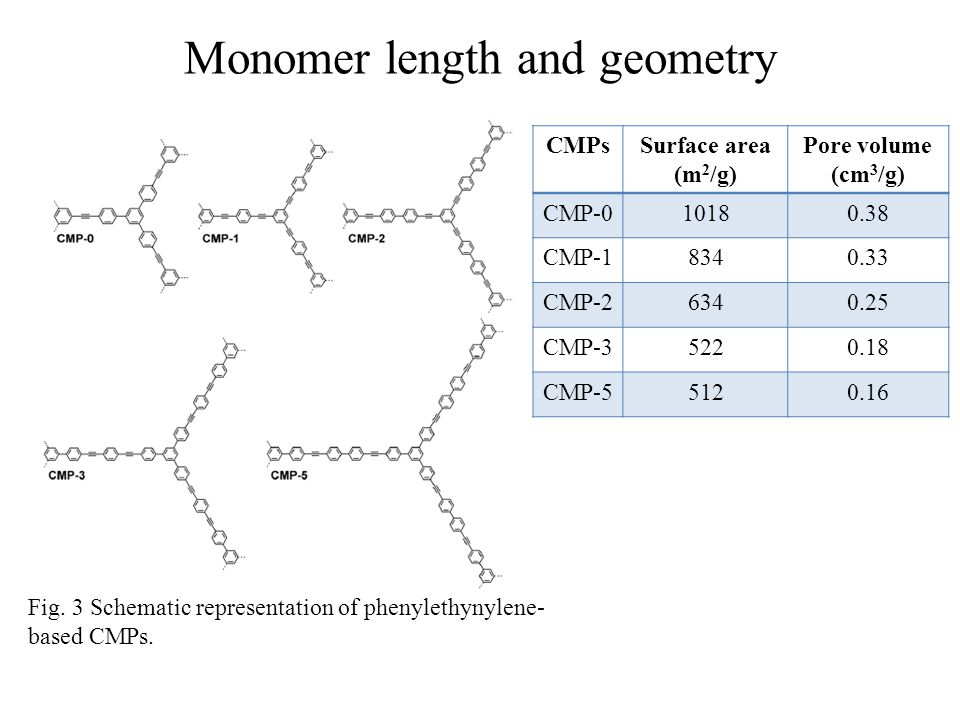 Monomer length and geometry Fig. 3 Schematic representation of phenylethynylene- based CMPs. CMPsSurface area (m 2 /g) Pore volume (cm 3 /g) CMP-01018
