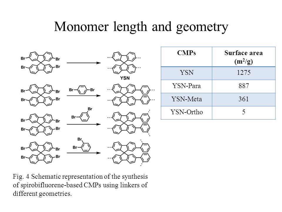 Monomer length and geometry Fig. 4 Schematic representation of the synthesis of spirobifluorene-based CMPs using linkers of different geometries. CMPs