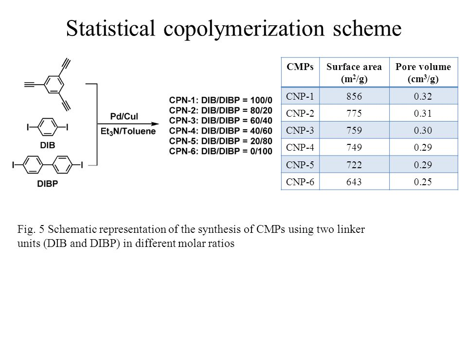 Statistical copolymerization scheme Fig. 5 Schematic representation of the synthesis of CMPs using two linker units (DIB and DIBP) in different molar