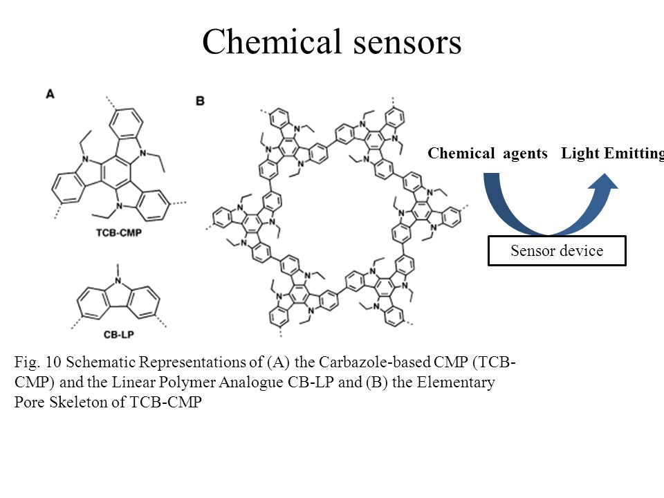 Chemical sensors Fig.