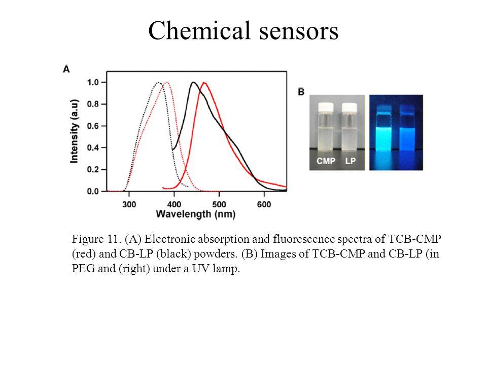 Chemical sensors Figure 11.