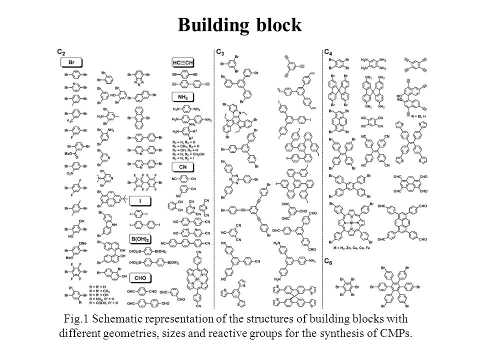 Fig.1 Schematic representation of the structures of building blocks with different geometries, sizes and reactive groups for the synthesis of CMPs.