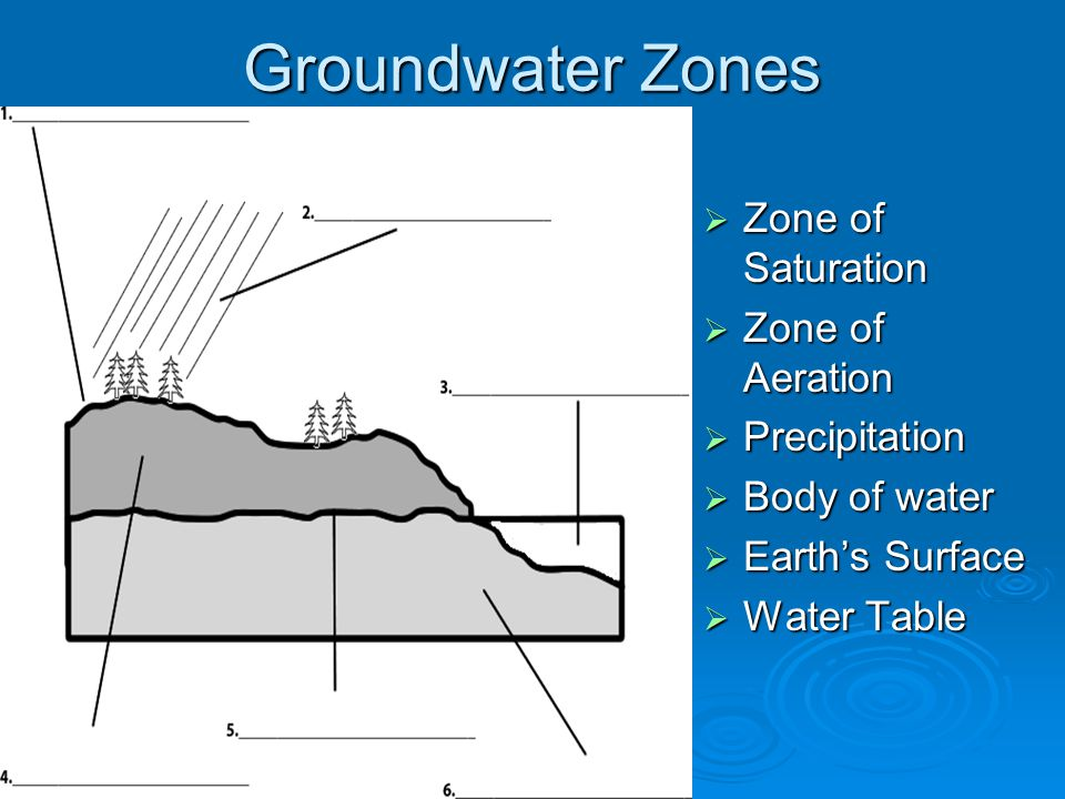 Groundwater Zones  Zone of Saturation  Zone of Aeration  Precipitation  Body of water  Earth's Surface  Water Table