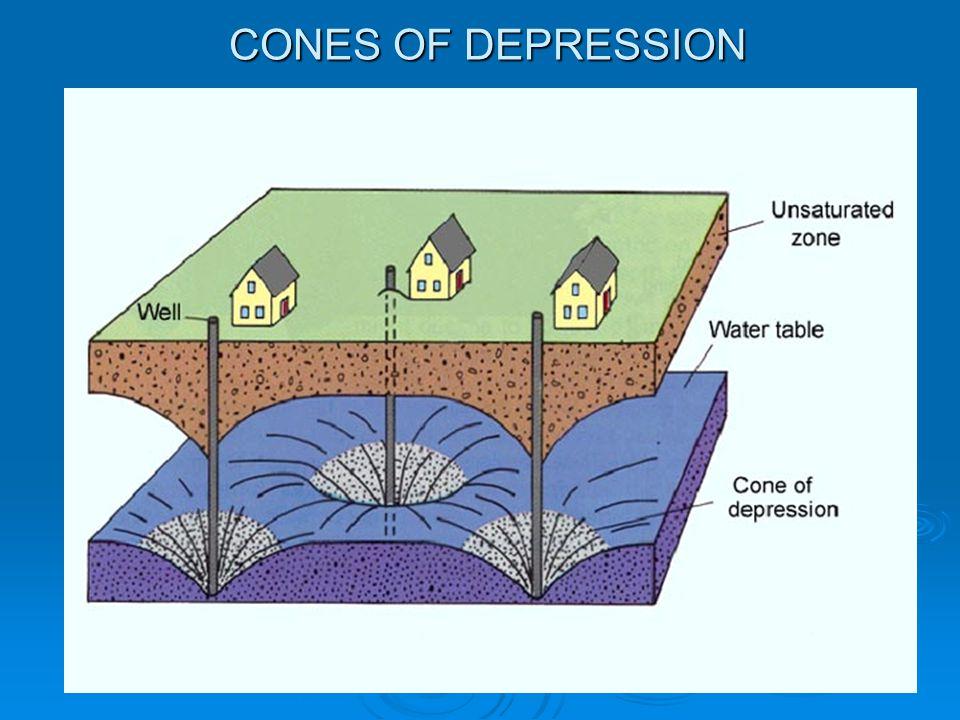 CONES OF DEPRESSION