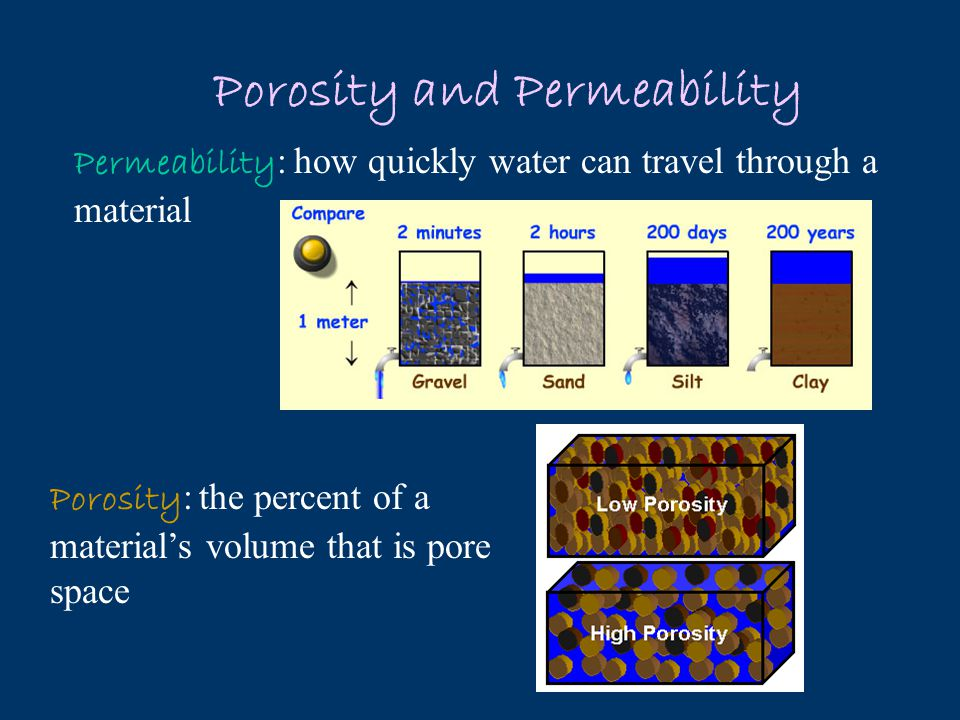 Zone of Aeration: area where the pore spaces in the rock/soil are empty of water Zone of Saturation : area where the pore spaces in the rock/soil are