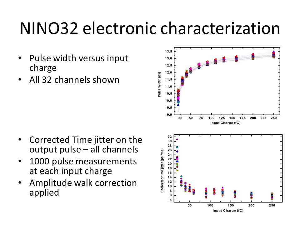 NINO32 electronic characterization Pulse width versus input charge All 32 channels shown Corrected Time jitter on the output pulse – all channels 1000