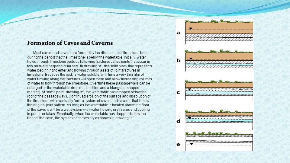 Formation of Caves and Caverns Most caves and cavern are formed by the dissolution of limestone beds during the period that the limestone is below the