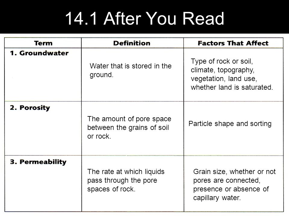14.1 After You Read Water that is stored in the ground. Type of rock or soil, climate, topography, vegetation, land use, whether land is saturated. Th