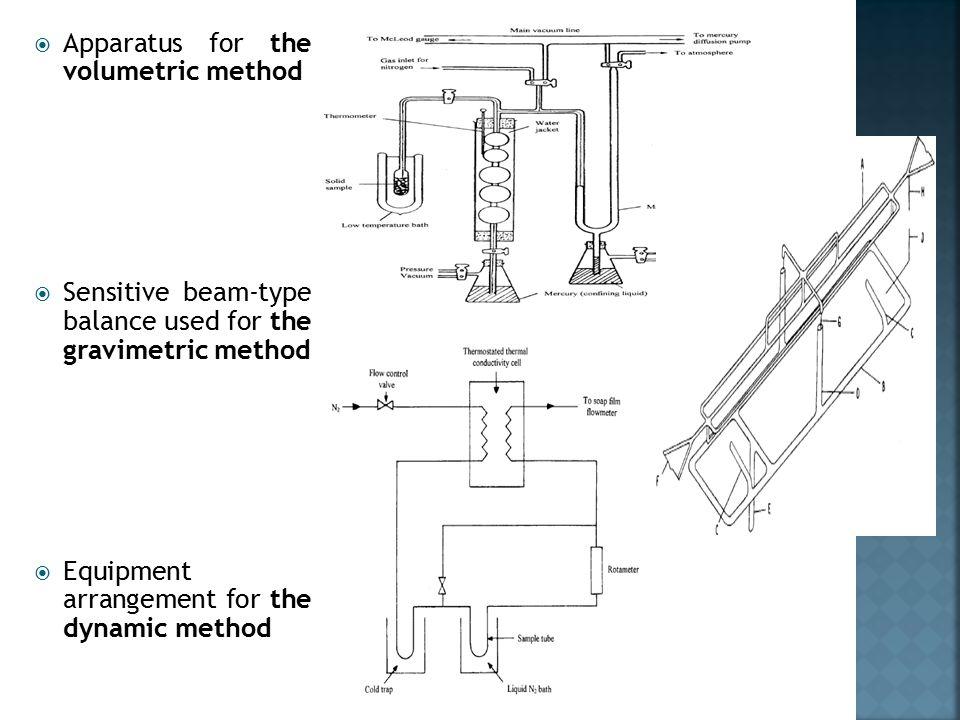  Apparatus for the volumetric method  Sensitive beam-type balance used for the gravimetric method  Equipment arrangement for the dynamic method