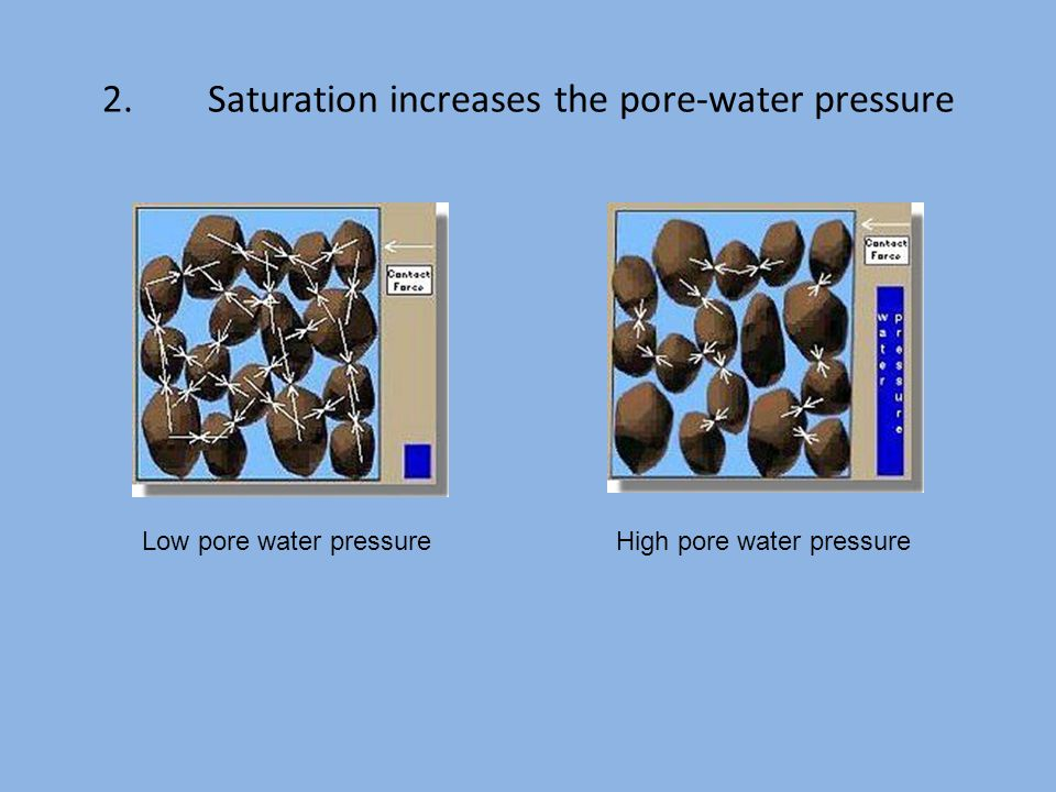 2.Saturation increases the pore-water pressure Low pore water pressure High pore water pressure