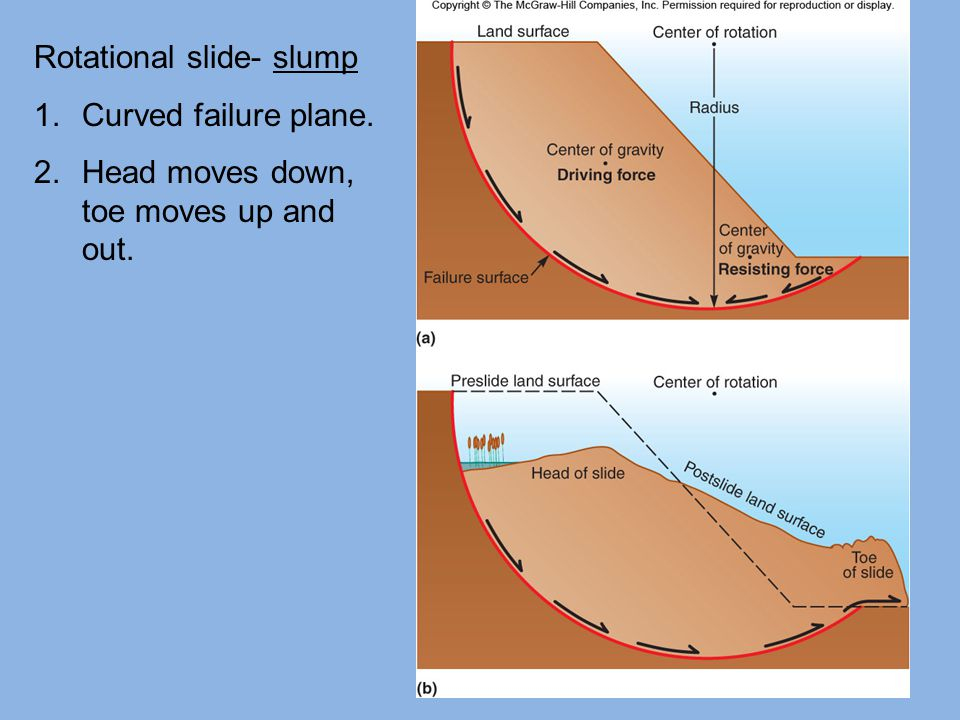 Rotational slide- slump 1.Curved failure plane. 2.Head moves down, toe moves up and out.