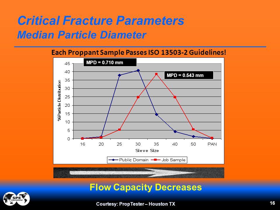 16 Critical Fracture Parameters Median Particle Diameter Courtesy: PropTester – Houston TX Flow Capacity Decreases MPD = 0.543 mm MPD = 0.710 mm Each