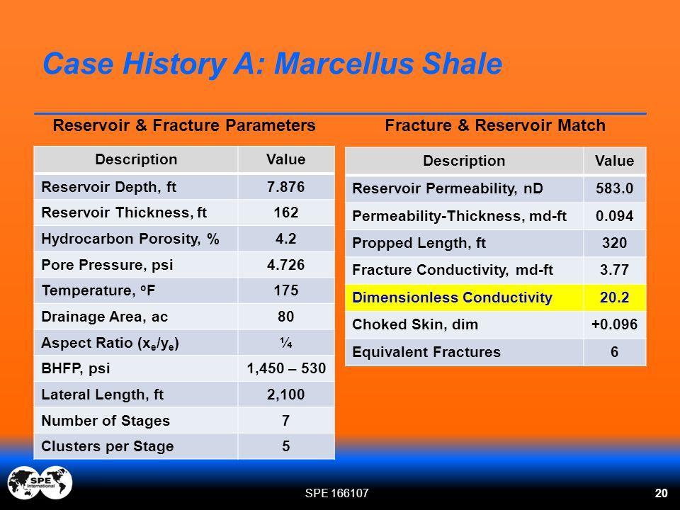 Case History A: Marcellus Shale 20 Reservoir & Fracture Parameters DescriptionValue Reservoir Depth, ft7.876 Reservoir Thickness, ft162 Hydrocarbon Po